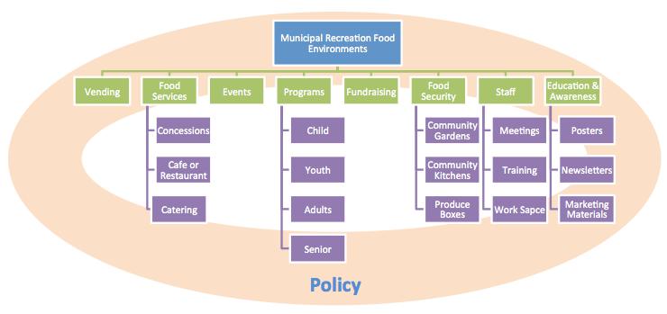 food environment framework diagram