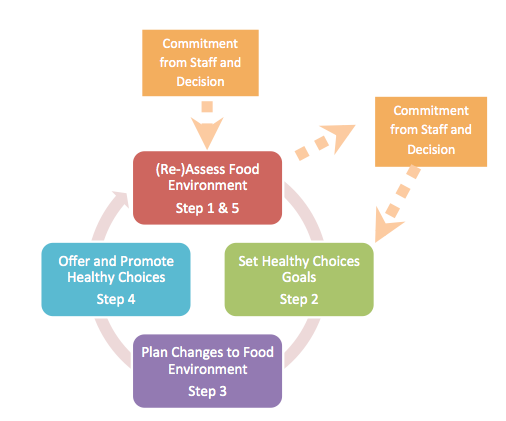steps to healthy choices